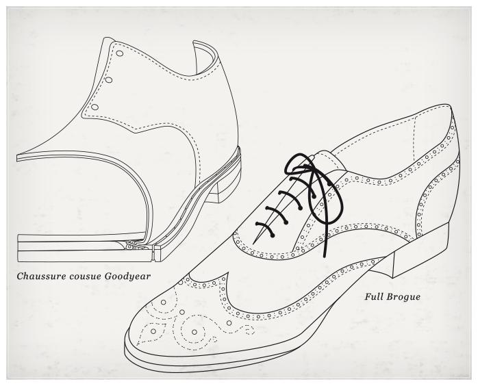 2c837b3a3e91 Il y a autant de types de chaussures pour homme différents que de procédés  de fabrication et de possibilités de perforations. Le procédé de fabrication  ...